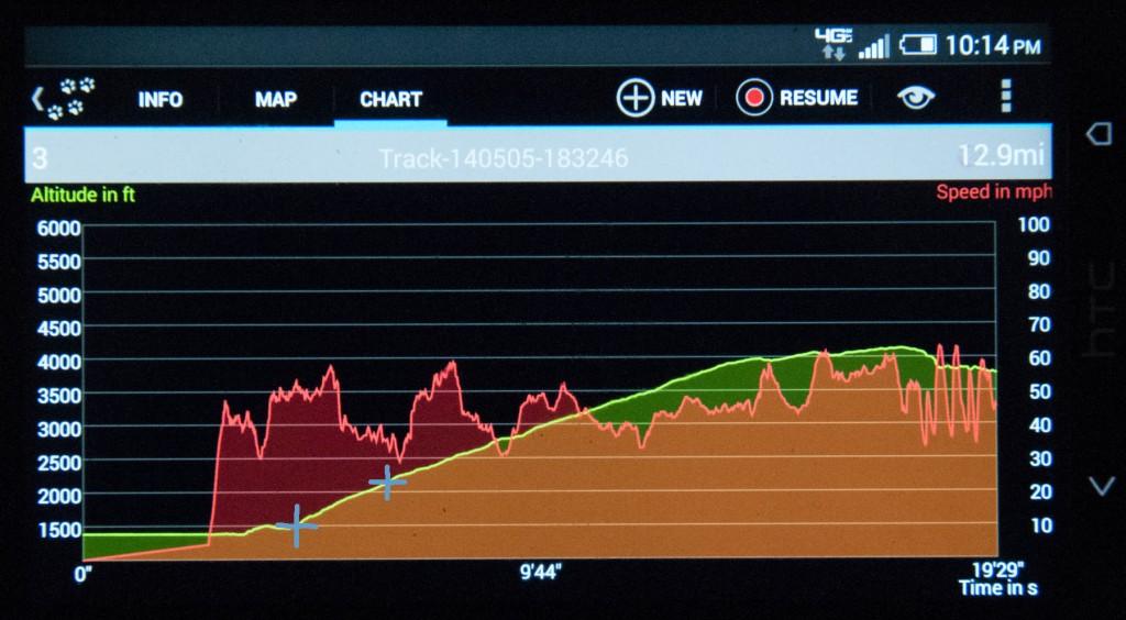 Belite ProCub Rate Of Climb